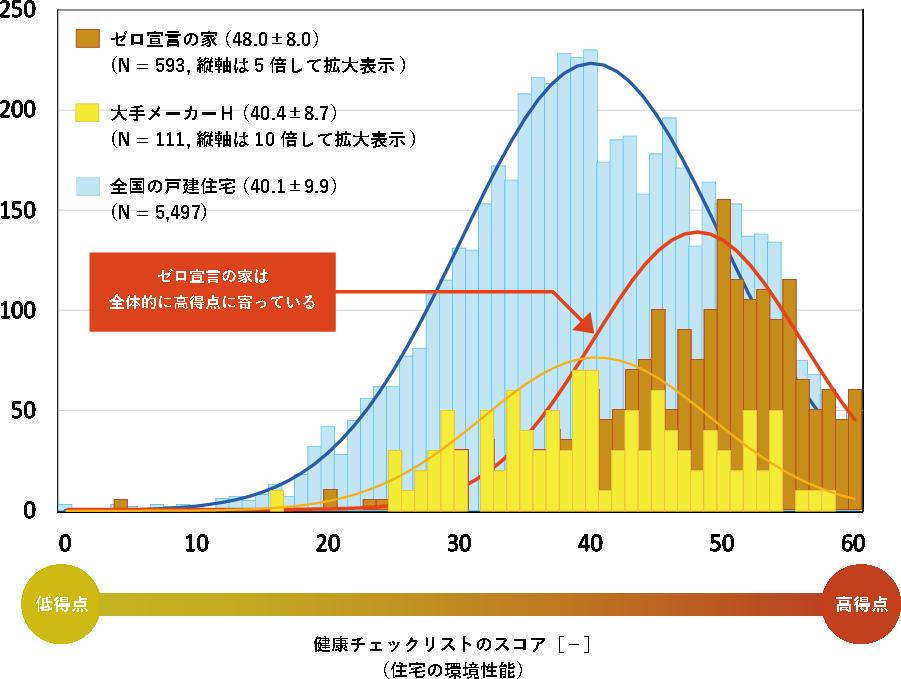 屋内調査 グラフ比較