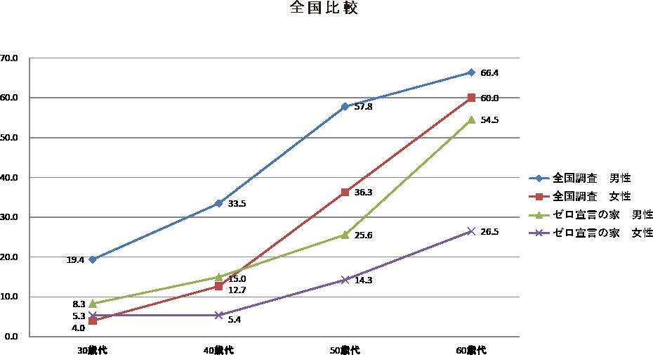 ゼロ宣言の家 入居者の世代別、性別に見た高血圧者の割合