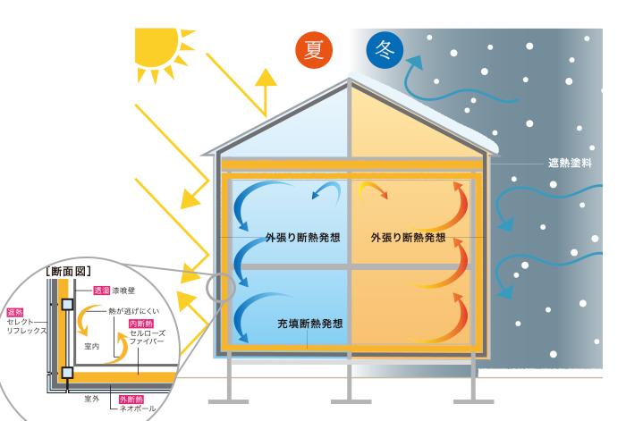 クアトロ断熱の構造
