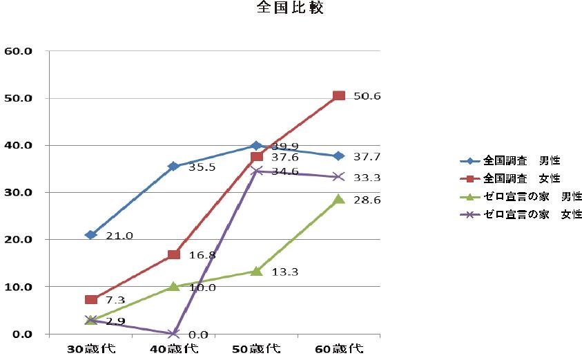 ゼロ宣言の家 入居者の世代別、性別に高脂血症者の割合
