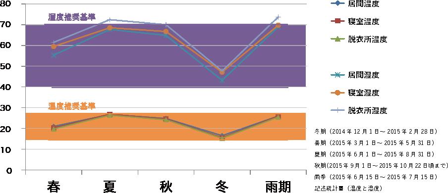 ゼロ宣言の家 入居者の四季別、部屋別にみた平均温度、平均湿度