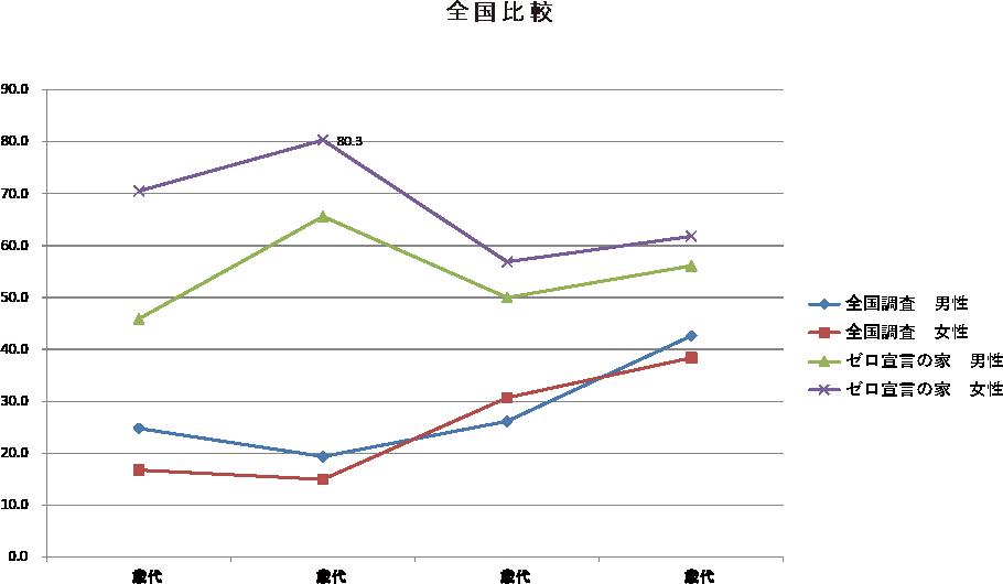 ゼロ宣言の家 入居者の世代別、性別に運動頻度の割合